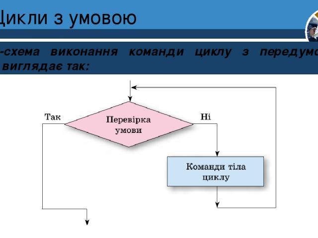 Цикли з умовою Блок-схема виконання команди циклу з передумовою в Scratch виглядає так: Розділ 4 § 25 5