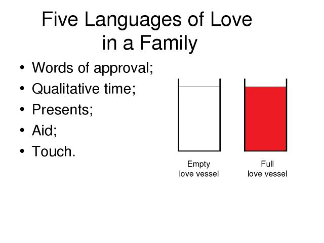 Five Languages of Love in a Family Words of approval; Qualitative time; Presents; Aid; Touch. Empty love vessel Full love vessel