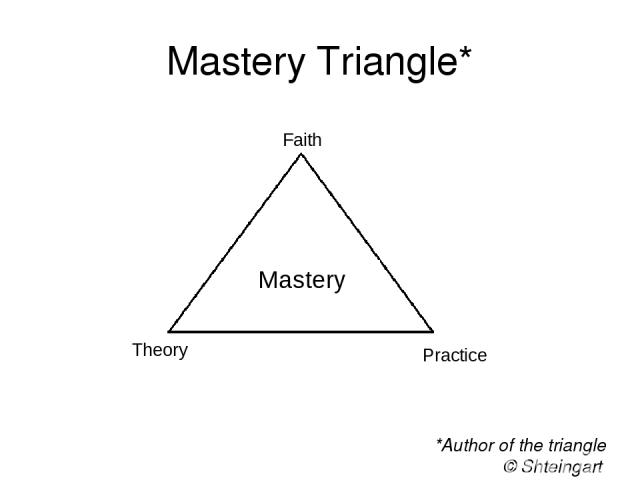 Mastery Triangle* *Author of the triangle © Shteingart Dmitry, 2016 Faith Theory Practice Mastery