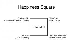 Happiness Square LIFE CONCISENESS (internal peace, faith) VOCATION (work, hobby)
