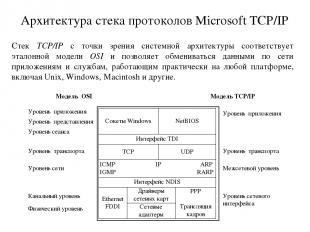 Архитектура стека протоколов Microsoft TCP/IP Стек TCP/IP с точки зрения системн