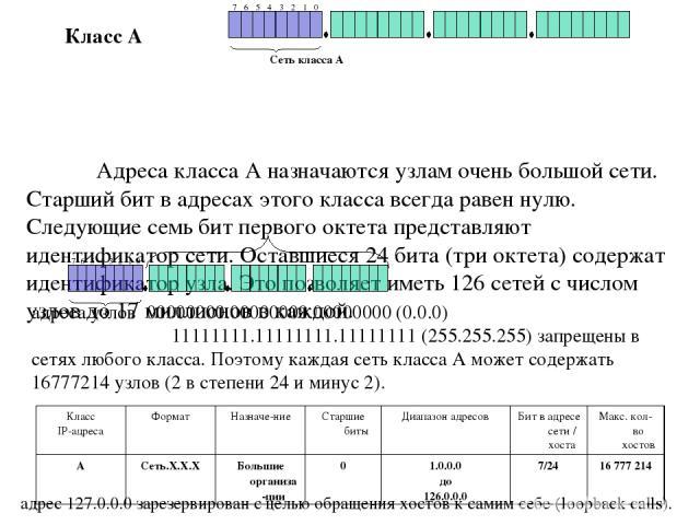 Адреса класса А назначаются узлам очень большой сети. Старший бит в адресах этого класса всегда равен нулю. Следующие семь бит первого октета представляют идентификатор сети. Оставшиеся 24 бита (три октета) содержат идентификатор узла. Это позволяет…