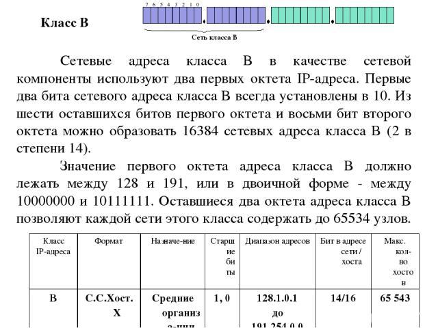 Сетевые адреса класса B в качестве сетевой компоненты используют два первых октета IP-адреса. Первые два бита сетевого адреса класса B всегда установлены в 10. Из шести оставшихся битов первого октета и восьми бит второго октета можно образовать 163…