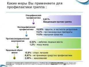 Какие меры Вы применяете для профилактики гриппа : Здоровый образ жизни 15,9% -