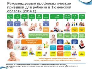 Рекомендуемые профилактические прививки для ребенка в Тюменской области (2014 г.