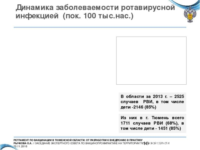 Динамика заболеваемости ротавирусной инфекцией (пок. 100 тыс.нас.) В области за 2013 г. – 2525 случаев РВИ, в том числе дети -2146 (85%) Из них в г. Тюмень всего 1711 случаев РВИ (68%), в том числе дети - 1451 (85%) РЕГЛАМЕНТ ПО ВАКЦИНАЦИИ В ТЮМЕНСК…