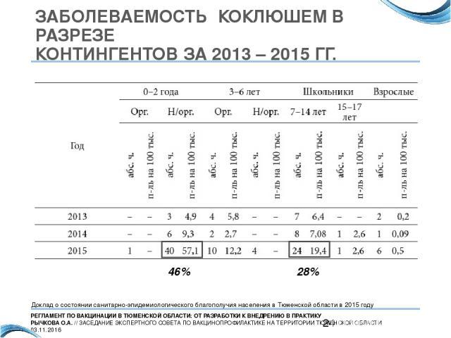 ЗАБОЛЕВАЕМОСТЬ КОКЛЮШЕМ В РАЗРЕЗЕ КОНТИНГЕНТОВ ЗА 2013 – 2015 ГГ. 28% 46% Доклад о состоянии санитарно-эпидемиологического благополучия населения в Тюменской области в 2015 году РЕГЛАМЕНТ ПО ВАКЦИНАЦИИ В ТЮМЕНСКОЙ ОБЛАСТИ: ОТ РАЗРАБОТКИ К ВНЕДРЕНИЮ …