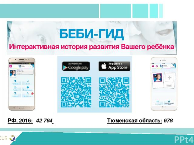 PRIVIVKA New version РФ, 2016: 42 764 Тюменская область: 678