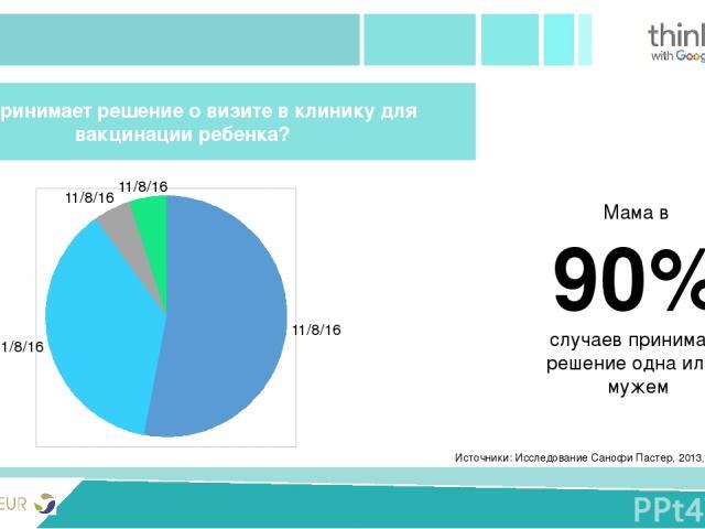PRIVIVKA New version Источники: Исследование Санофи Пастер, 2013, n = 375 Кто принимает решение о визите в клинику для вакцинации ребенка? Мама в 90% случаев принимает решение одна или с мужем