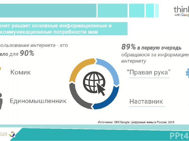 PRIVIVKA New version Источники: GfK/Google, Цифровые мамы в России, 2015 Интернет решает основные информационные и коммуникационные потребности мам