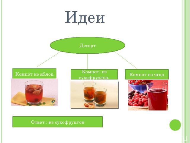 Идеи Десерт Компот из сухофруктов Компот из ягод Компот из яблок Ответ : из сухофруктов