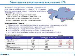 12 Реконструкция и модернизация казахстанских НПЗ Реализация Государственной про