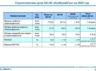 Стратегические цели АО НК «КазМунайГаз» на 2022 год 6 Наименование Ед. изм. План