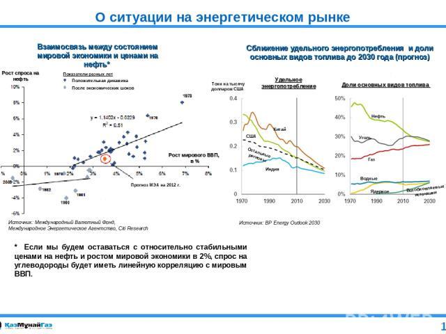 О ситуации на энергетическом рынке * Если мы будем оставаться с относительно стабильными ценами на нефть и ростом мировой экономики в 2%, спрос на углеводороды будет иметь линейную корреляцию с мировым ВВП. 1