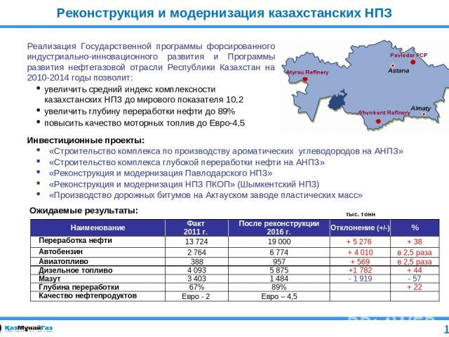 12 Реконструкция и модернизация казахстанских НПЗ Реализация Государственной программы форсированного индустриально-инновационного развития и Программы развития нефтегазовой отрасли Республики Казахстан на 2010-2014 годы позволит: увеличить средний …