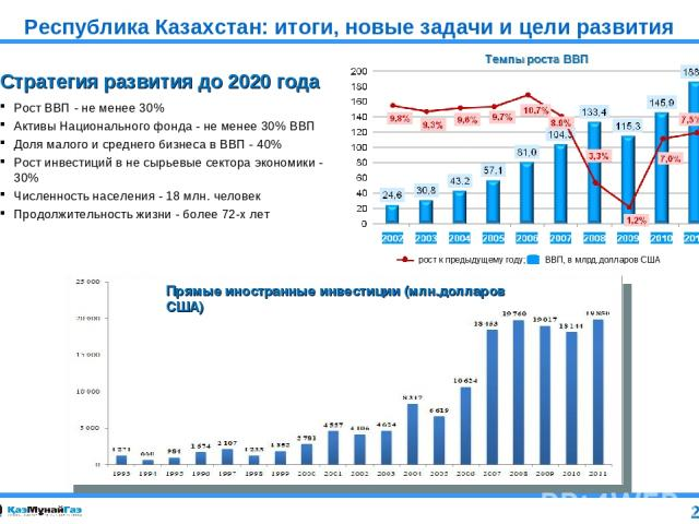 Республика Казахстан: итоги, новые задачи и цели развития рост к предыдущему году; ВВП, в млрд.долларов США Прямые иностранные инвестиции (млн.долларов США) Стратегия развития до 2020 года Рост ВВП - не менее 30% Активы Национального фонда - не мене…