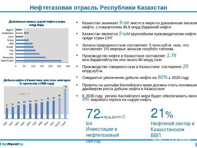 Нефтегазовая отрасль Республики Казахстан Казахстан занимает 9-ое место в мире по доказанным запасам нефти, с показателем 39,8 млрд.баррелей нефти Казахстан является 2-ым крупнейшим производителем нефти среди стран СНГ Запасы природного газа составл…