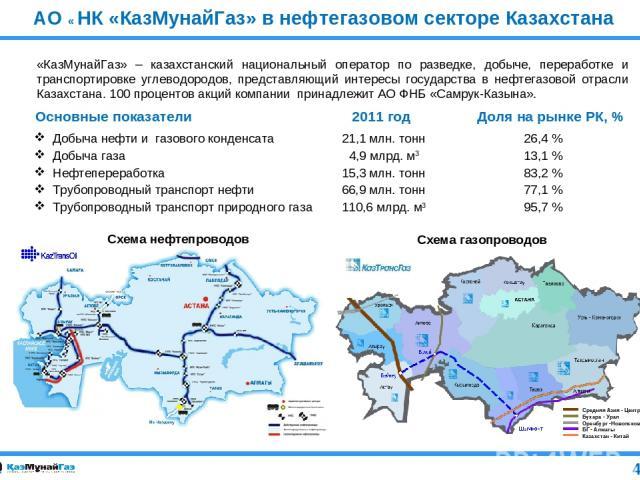АО « НК «КазМунайГаз» в нефтегазовом секторе Казахстана Добыча нефти и газового конденсата 21,1 млн. тонн 26,4 % Добыча газа 4,9 млрд. м3 13,1 % Нефтепереработка 15,3 млн. тонн 83,2 % Трубопроводный транспорт нефти 66,9 млн. тонн 77,1 % Трубопроводн…