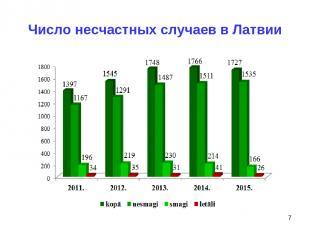 Число несчастных случаев в Латвии *