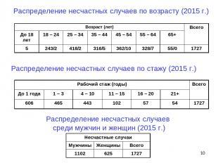 Распределение несчастных случаев по возрасту (2015 г.) Распределение несчастных