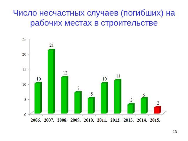 Число несчастных случаев (погибших) на рабочих местах в строительстве *