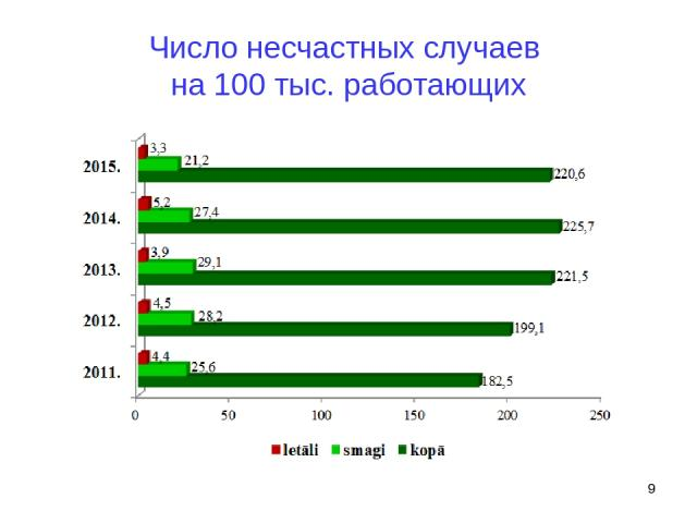 Число несчастных случаев на 100 тыс. работающих *