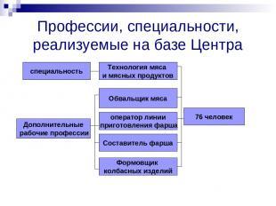 Профессии, специальности, реализуемые на базе Центра специальность Дополнительны