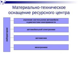 Материально-техническое оснащение ресурсного центра лаборатории изучения систем