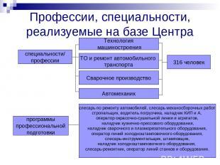 Профессии, специальности, реализуемые на базе Центра специальности/ профессии пр