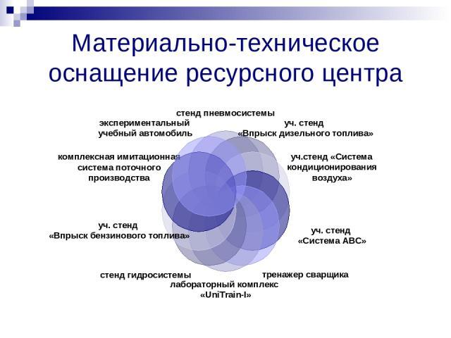 Материально-техническое оснащение ресурсного центра