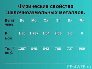 Физические свойства щелочноземельных металлов. Величины Be Mg Ca Sr Ba Ra Ρ г/см