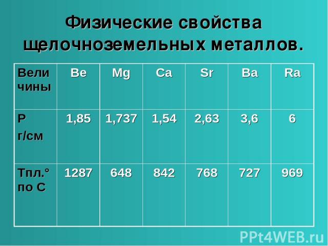 Физические свойства щелочноземельных металлов. Величины Be Mg Ca Sr Ba Ra Ρ г/см 1,85 1,737 1,54 2,63 3,6 6 Tпл.°по С 1287 648 842 768 727 969