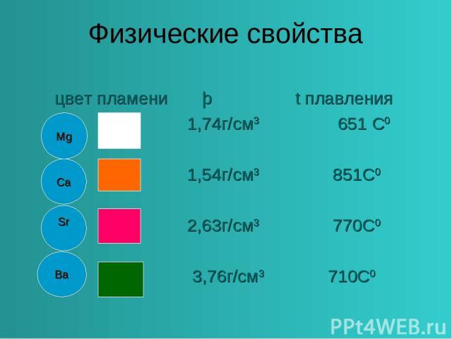 Физические свойства цвет пламени þ t плавления 1,74г/см3 651 С0 1,54г/см3 851С0 2,63г/см3 770С0 3,76г/см3 710С0 Mg Ca Sr Ba