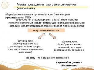 Места проведения итогового сочинения (изложения) общеобразовательные организации