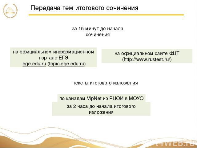 Передача тем итогового сочинения за 15 минут до начала сочинения на официальном информационном портале ЕГЭ ege.edu.ru (topic.ege.edu.ru) на официальном сайте ФЦТ (http://www.rustest.ru/) тексты итогового изложения по каналам VipNet из РЦОИ в МОУО за…