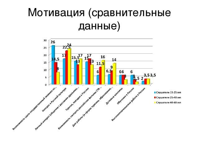 Мотивация (сравнительные данные)