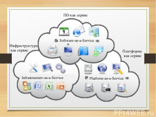 ПО как сервис Платформа как сервис Инфраструктура как сервис Software-as-a-Service Infrastructure-as-a-Service Platform-as-a-Service