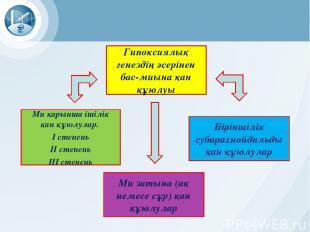 Гипоксиялық генездің әсерінен бас-миына қан құюлуы Ми затына (ақ немесе сұр) қан