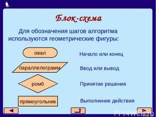 Блок-схема Для обозначения шагов алгоритма используются геометрические фигуры: *