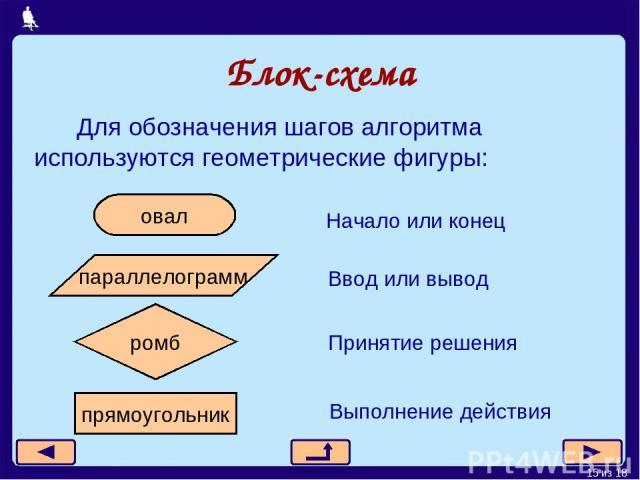 Блок-схема Для обозначения шагов алгоритма используются геометрические фигуры: * из 18