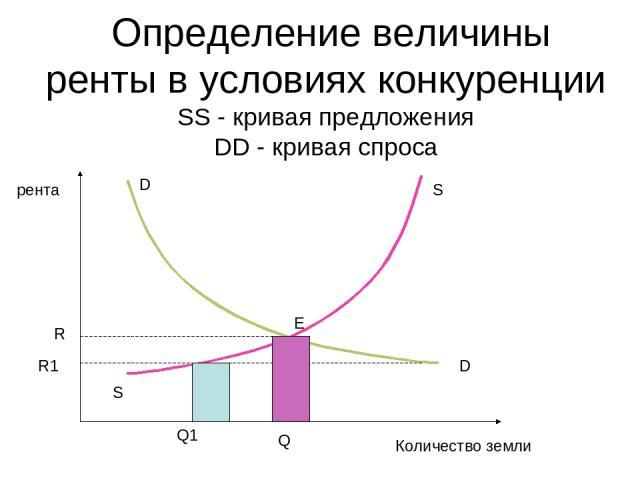 Определение величины ренты в условиях конкуренции SS - кривая предложения DD - кривая спросa D D S R R1 S Q Q1 E рента Количество земли