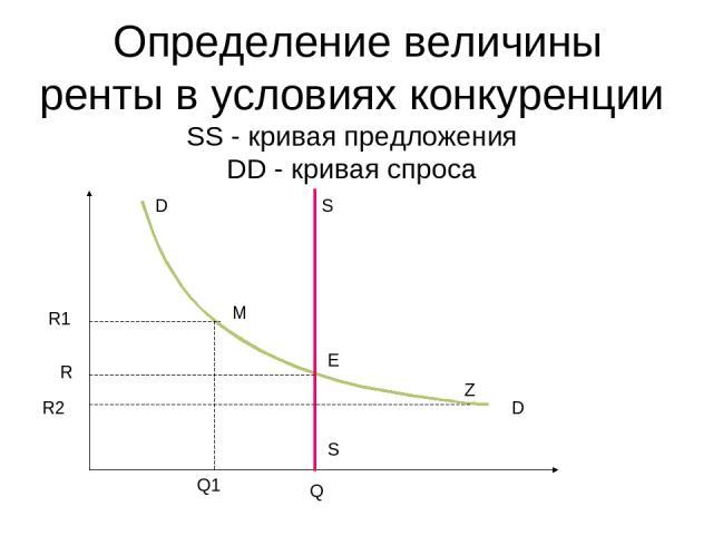 Определение величины ренты в условиях конкуренции SS - кривая предложения DD - кривая спросa D D R1 S R R2 S Q Q1 Z M E