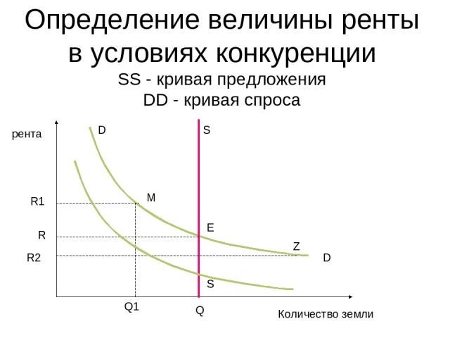 Определение величины ренты в условиях конкуренции SS - кривая предложения DD - кривая спросa D D R1 S R R2 S Q Q1 Z M E рента Количество земли