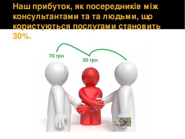 Наш прибуток, як посередників між консультантами та та людьми, що користуються послугами становить 30%.