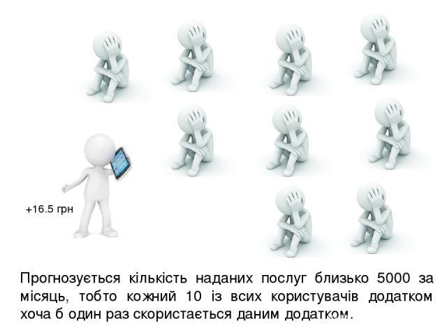 Прогнозується кількість наданих послуг близько 5000 за місяць, тобто кожний 10 із всих користувачів додатком хоча б один раз скористається даним додатком. +16.5 грн