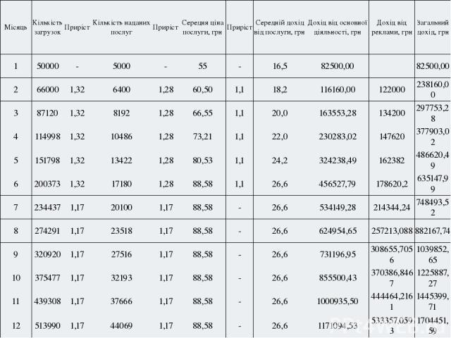 Місяць Кількістьзагрузок Приріст Кількістьнаданихпослуг Приріст Середняцінапослуги,грн Приріст Середній дохід від послуги, грн Дохід від основної діяльності, грн Дохід від реклами, грн Загальнийдохід,грн 1 50000 - 5000 - 55 - 16,5 82500,00  82500,0…