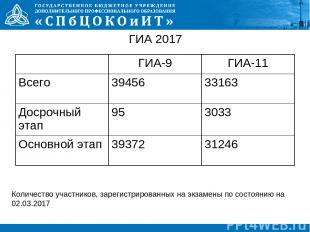 ГИА 2017 Количество участников, зарегистрированных на экзамены по состоянию на 0