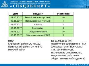 ППЭ Кировский район ЦО № 162 Приморский район ОУ № 579 Невский район до 31.03.20