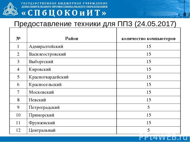 Предоставление техники для ППЗ (24.05.2017)