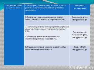 Заключительный(подведение итогов) 1. Мониторинг образовательных областей, детско